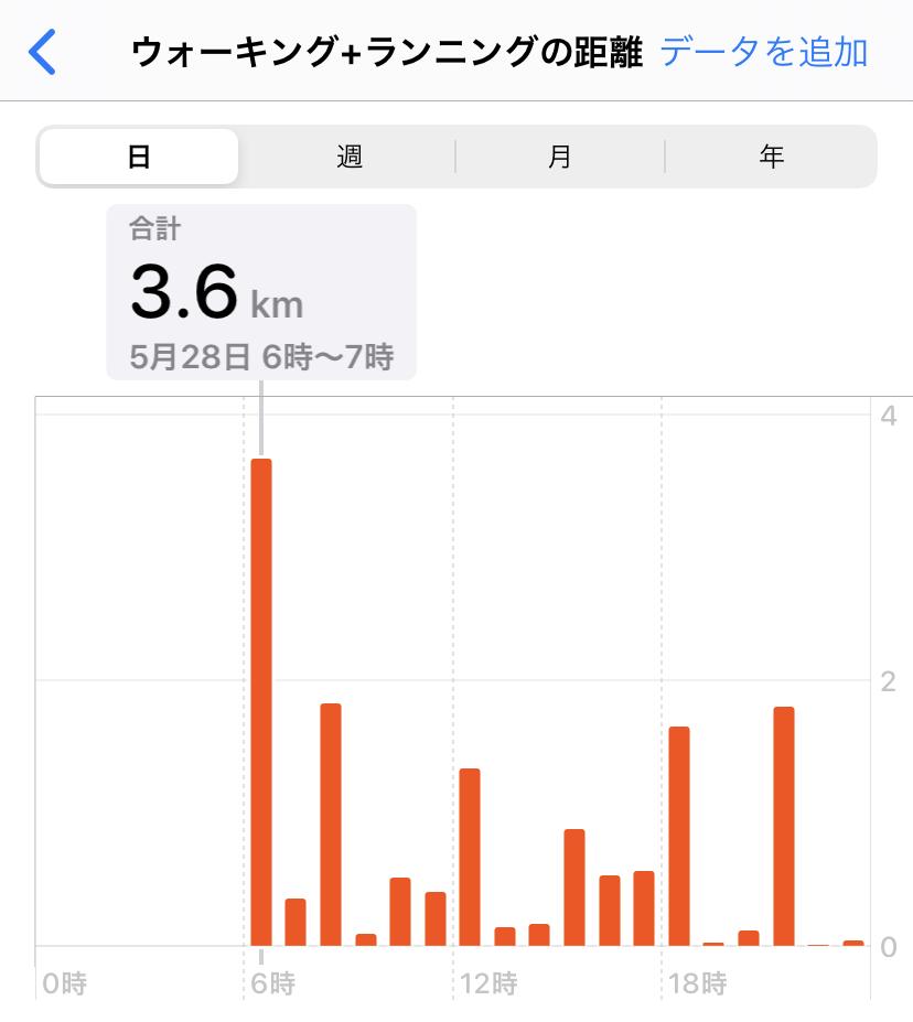 グラフ 距離