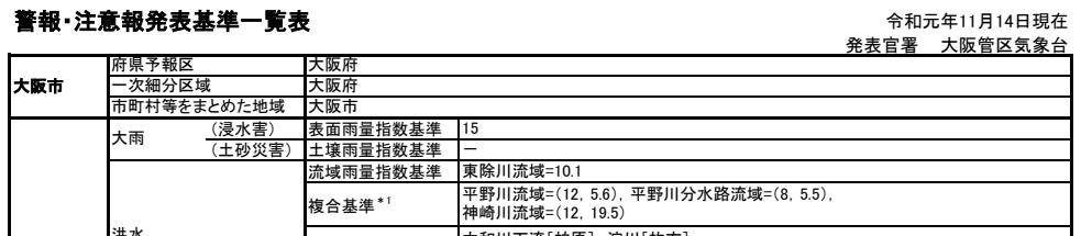 雨量指数大阪