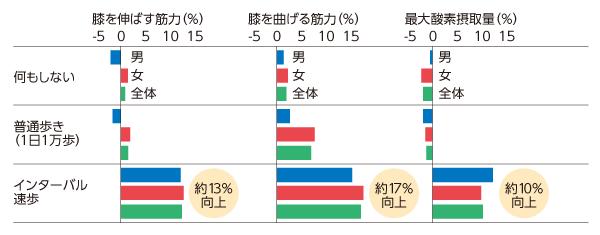 能勢教授グラフ